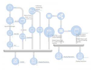 System diagram of CControl 300x231